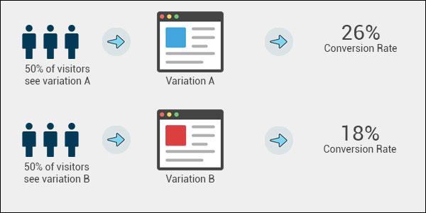 การทำ A/B Testing จะแบ่งจำนวนของคนเข้าเว็บเป็นครึ่งๆ เพื่อทดสอบดูว่าหน้าเว็บแบบ A หรือ B ที่จะทำให้มี Conversion Rate ที่ดีกว่ากัน
