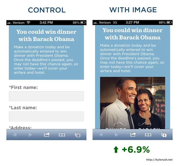 ตัวอย่างการทำ A/B Testing ของแคมเปญหาเสียงของ Obama โดยพบว่าการมีรูปภาพประกอบสามารถทำให้ Conversion Rate ดีขึ้นได้ 6.9%
