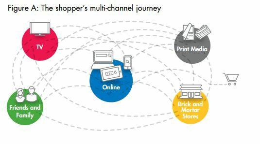 Customer Journey ทั้งส่วนของ Online และ Offline