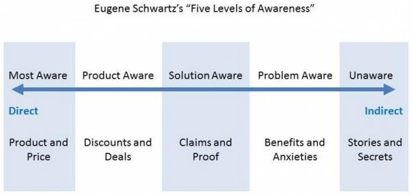 Eugene Schwartz's Five Levels of Awareness