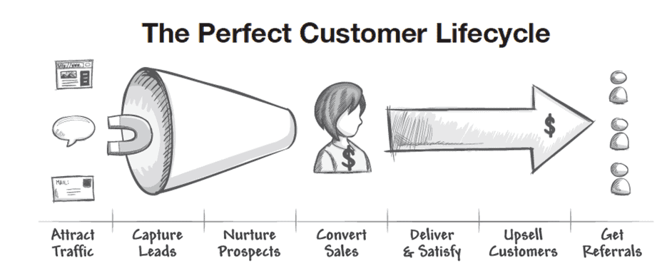 Perfect Customer Lifecycle