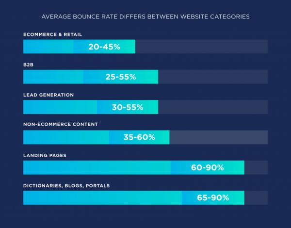 average-bounce-rate-differs-between-website-categories-768x602