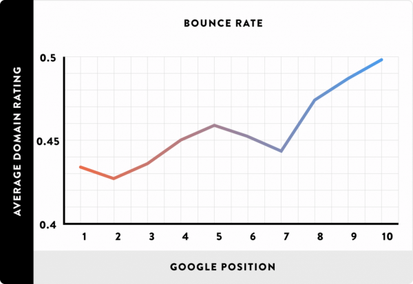 bounce-rate-correlated-with-first-page-rankings-1536x1057