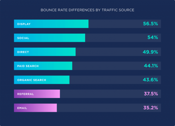 bounce-rate-differences-by-traffic-source-768x553
