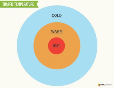 Cold-Warm-Hot Traffic