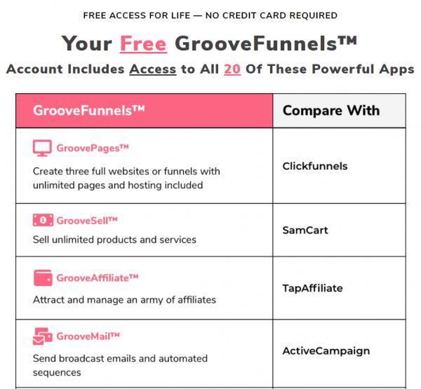 บางส่วนของระบบหลักๆ ที่มีอยู่ใน GrooveFunnels Platform