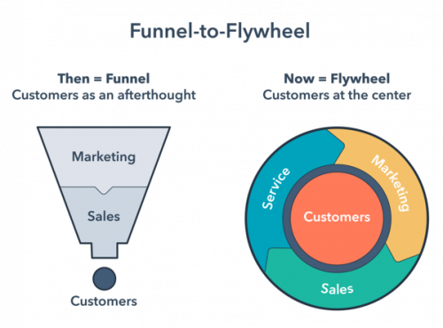 Marketing Flywheel โดย Hubspot