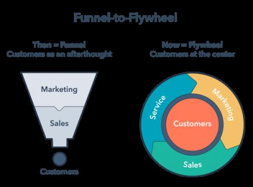 Marketing Flywheel โดย Hubspot
