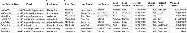 ตัวอย่างข้อมูลในรูปแบบของตารางใน Excel