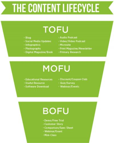 TOFU-MOFU-BOFU - The Content Lifecycle