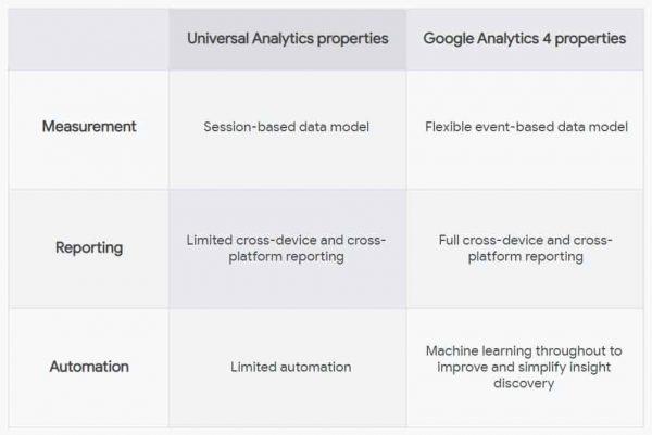 Universal Analytics vs GA4